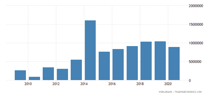 lebanon net bilateral aid flows from dac donors sweden us dollar wb data