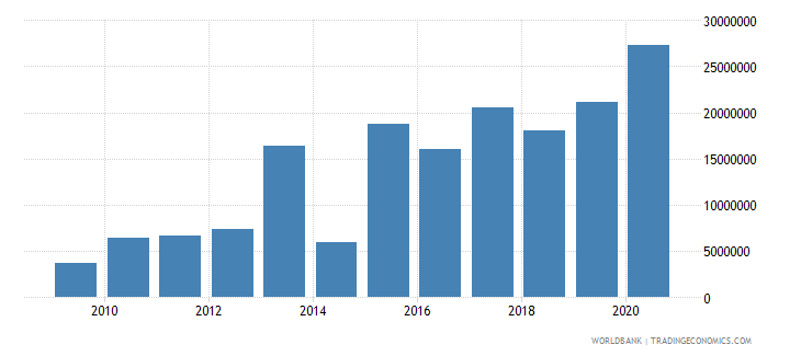 lebanon net bilateral aid flows from dac donors switzerland us dollar wb data