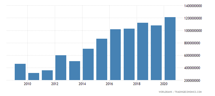 lebanon net bilateral aid flows from dac donors total us dollar wb data