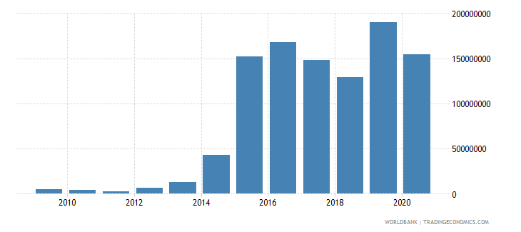lebanon net bilateral aid flows from dac donors united kingdom us dollar wb data