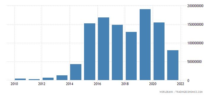 lebanon net bilateral aid flows from dac donors united kingdom us dollar wb data