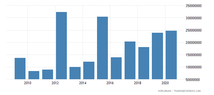 lebanon net bilateral aid flows from dac donors united states us dollar wb data