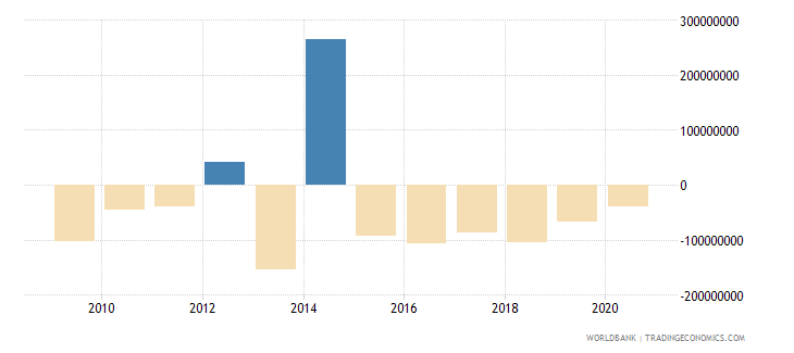 lebanon net financial flows bilateral nfl us dollar wb data