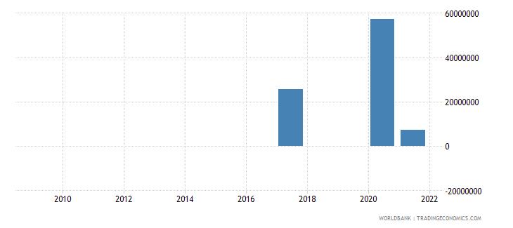 lebanon net financial flows ida nfl us dollar wb data