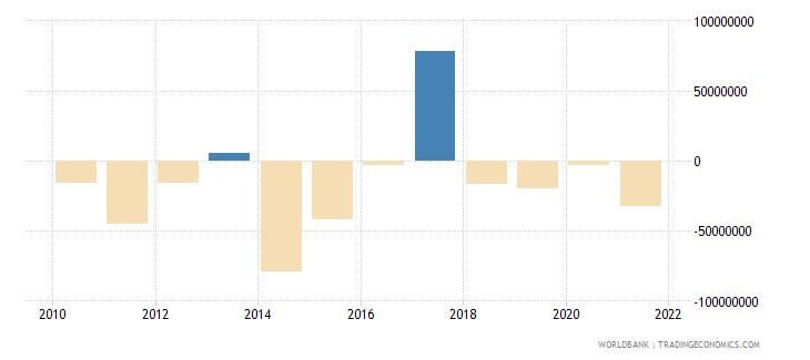 lebanon net financial flows others nfl us dollar wb data