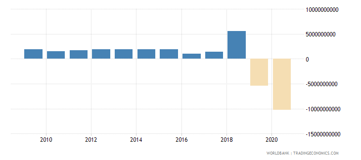 lebanon net flows on external debt private nonguaranteed png nfl us dollar wb data