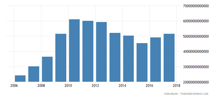 lebanon net foreign assets current lcu wb data