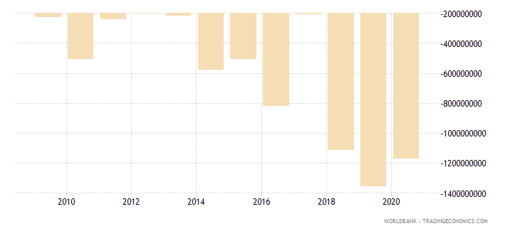 lebanon net income from abroad us dollar wb data