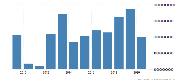 lebanon net incurrence of liabilities total current lcu wb data