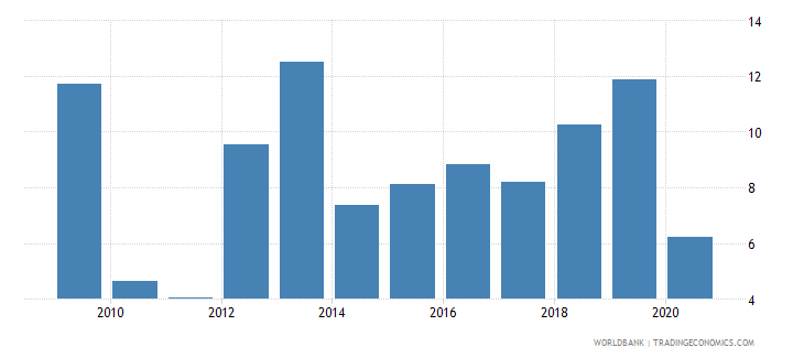 lebanon net incurrence of liabilities total percent of gdp wb data