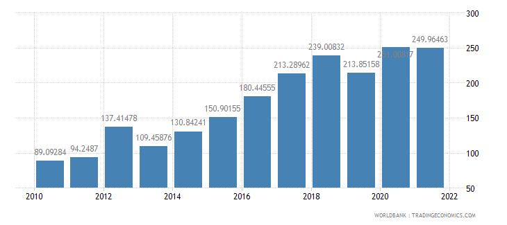 lebanon net oda received per capita us dollar wb data
