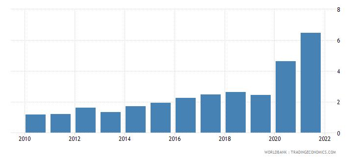 lebanon net oda received percent of gni wb data