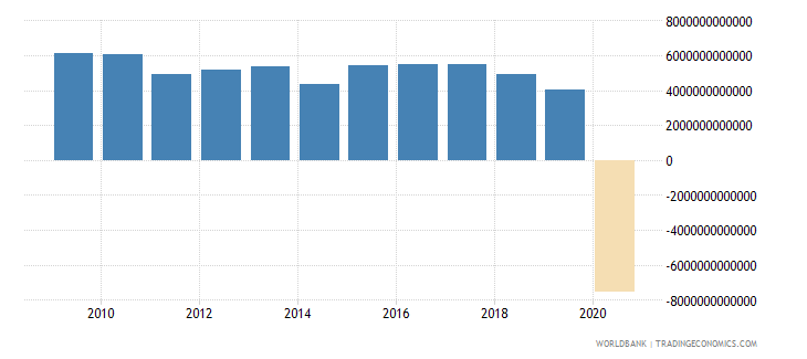lebanon net taxes on products current lcu wb data