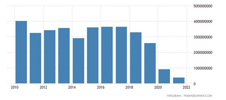 lebanon net taxes on products us dollar wb data