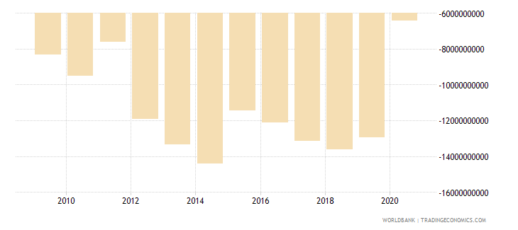 lebanon net trade in goods and services bop us dollar wb data