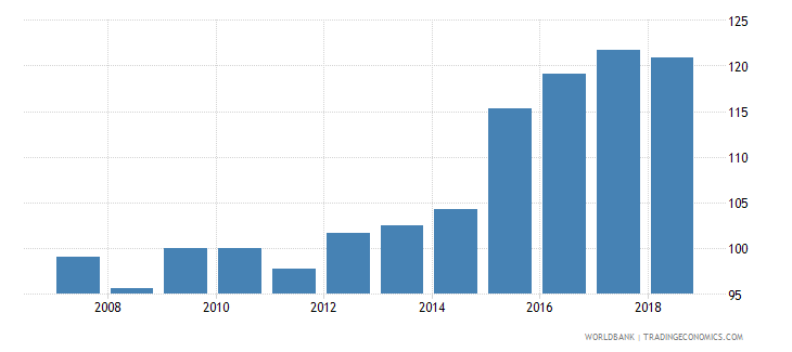 lebanon nominal effecive exchange rate wb data