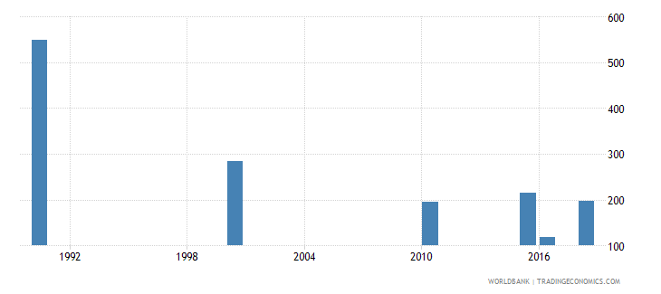 lebanon number of deaths ages 5 14 years wb data