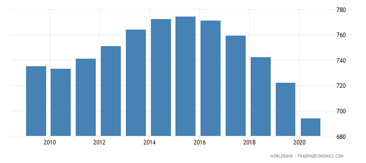 lebanon number of infant deaths wb data