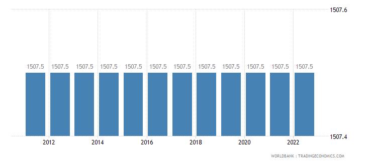 lebanon official exchange rate lcu per us dollar period average wb data