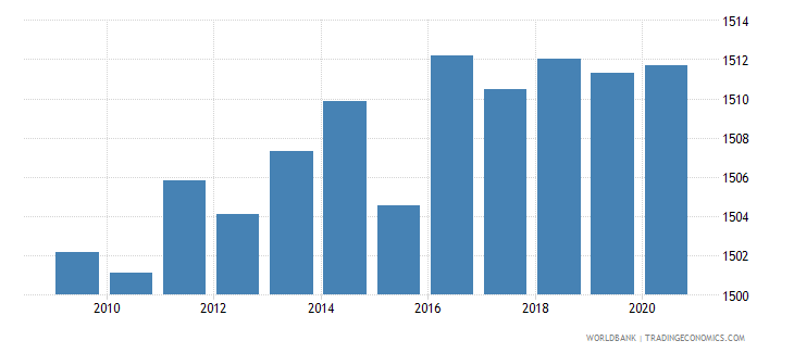 lebanon official exchange rate lcu per usd period average wb data