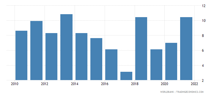 lebanon ores and metals exports percent of merchandise exports wb data