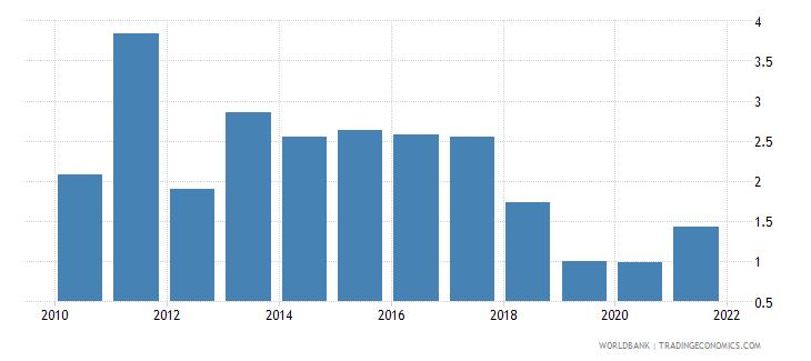 lebanon other expense percent of expense wb data