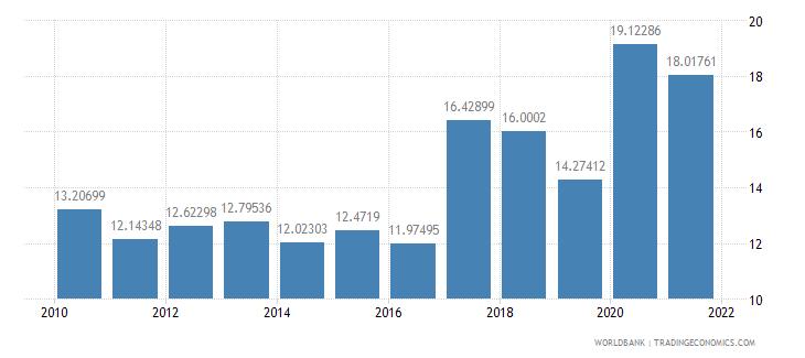 lebanon other taxes percent of revenue wb data