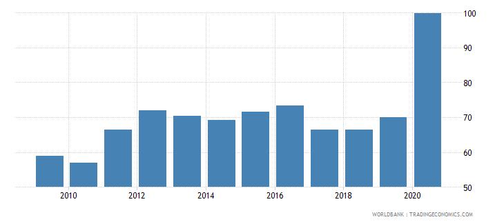 lebanon outstanding international public debt securities to gdp percent wb data
