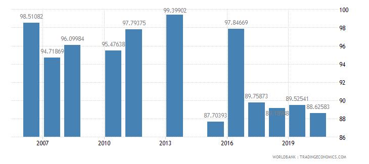 lebanon persistence to grade 5 female percent of cohort wb data