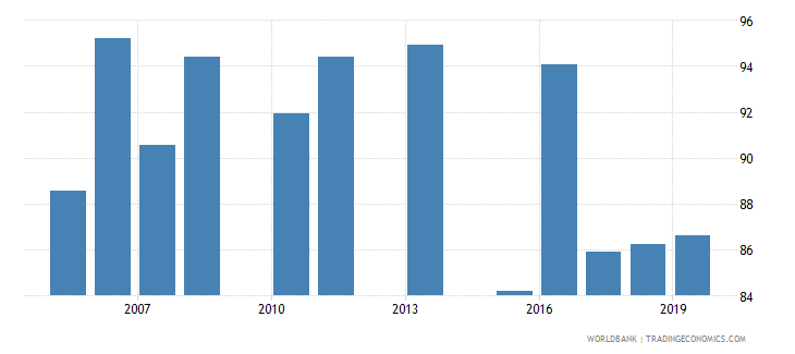 lebanon persistence to grade 5 male percent of cohort wb data