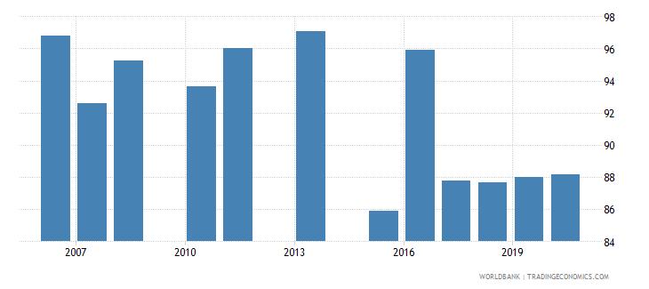 lebanon persistence to grade 5 total percent of cohort wb data