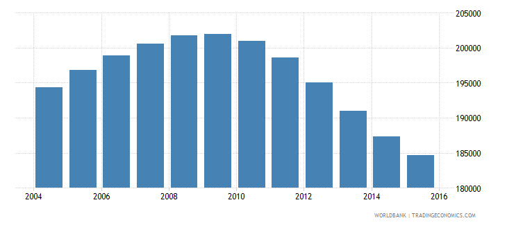 lebanon population ages 10 14 male wb data