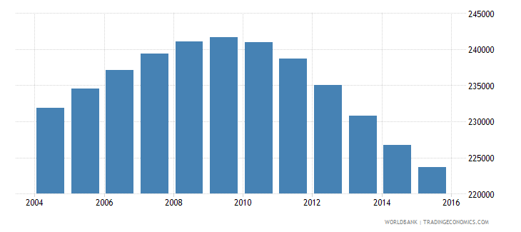lebanon population ages 10 15 male wb data