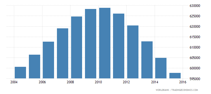 lebanon population ages 10 17 total wb data