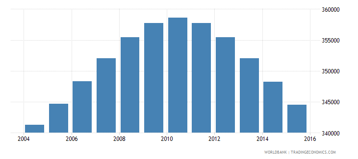 lebanon population ages 10 18 male wb data