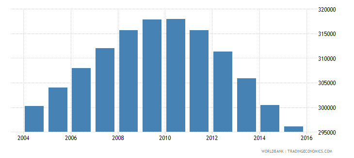 lebanon population ages 12 15 total wb data