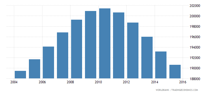 lebanon population ages 12 16 male wb data