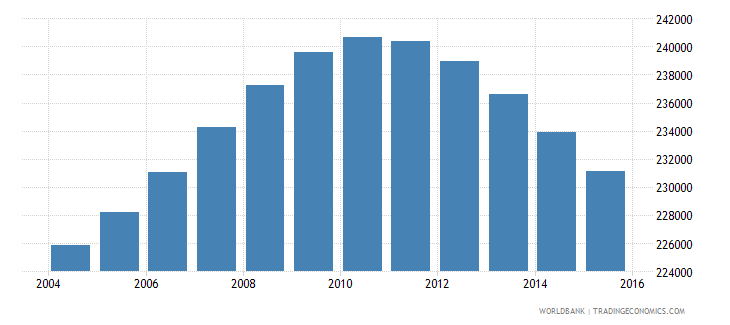 lebanon population ages 12 17 male wb data