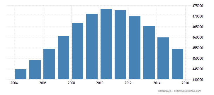 lebanon population ages 12 17 total wb data
