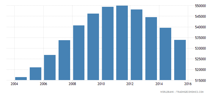 lebanon population ages 12 18 total wb data