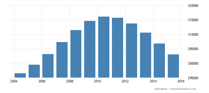 lebanon population ages 13 16 total wb data