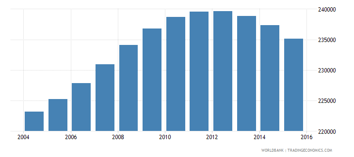 lebanon population ages 13 18 male wb data