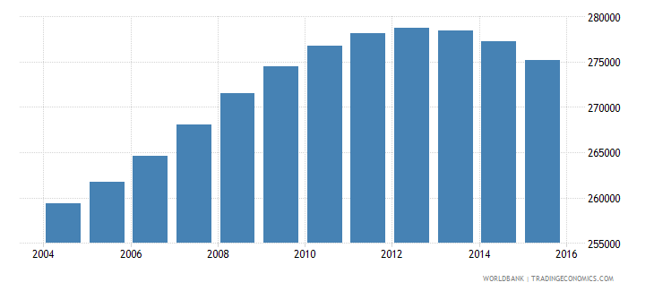 lebanon population ages 13 19 male wb data