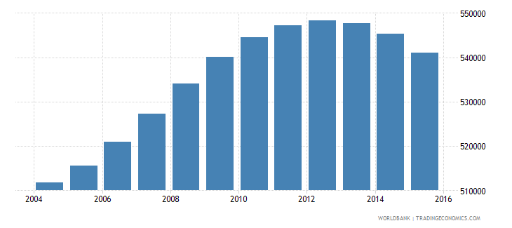 lebanon population ages 13 19 total wb data