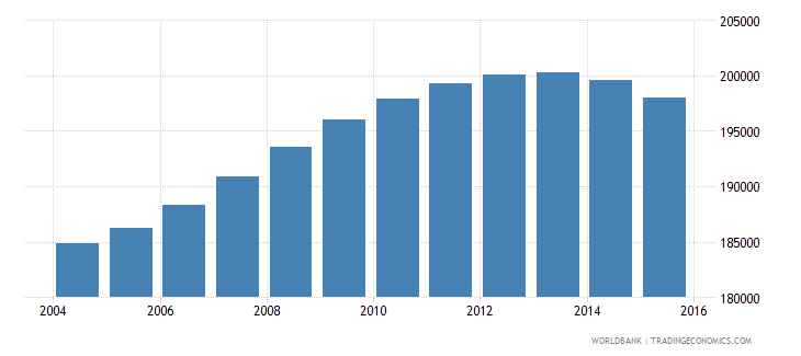 lebanon population ages 14 18 male wb data