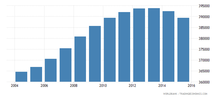 lebanon population ages 14 18 total wb data