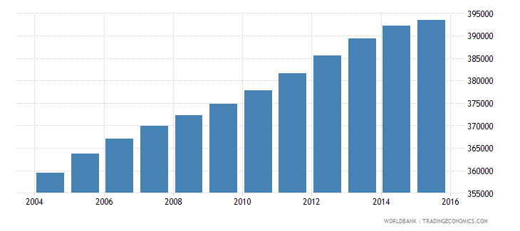 lebanon population ages 15 24 male wb data