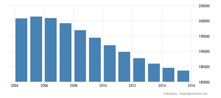lebanon population ages 7 11 male wb data