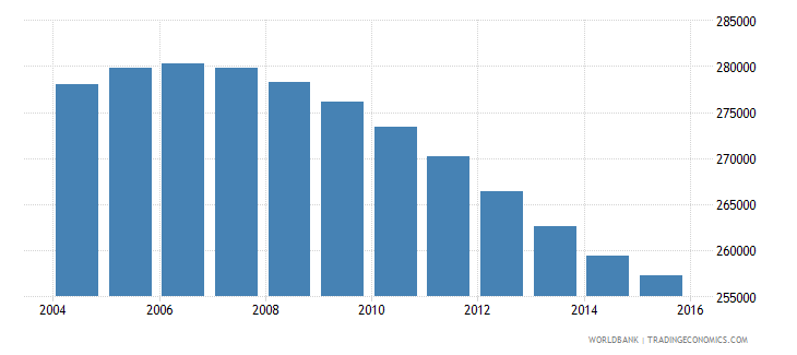 lebanon population ages 7 13 male wb data