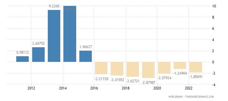 lebanon population growth annual percent wb data